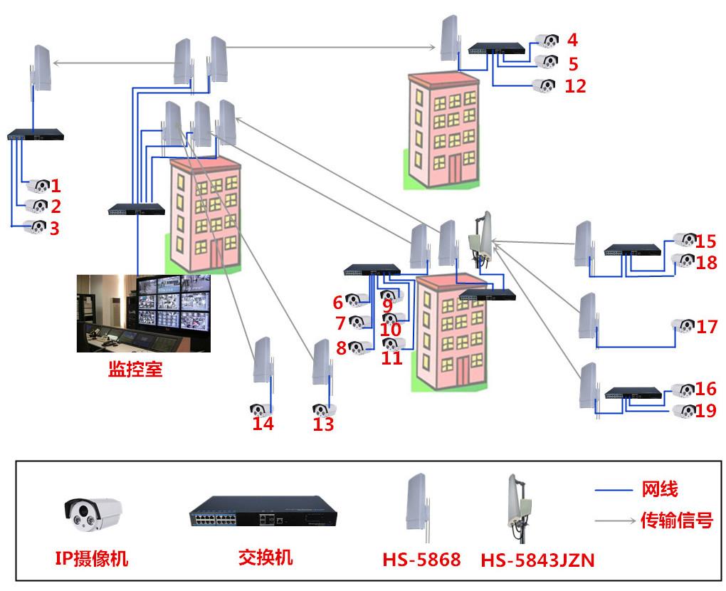 大型工厂无线监控传输方案案列