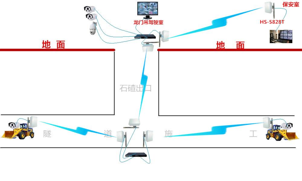 无线网桥监控方案助力深圳地铁建筑工地项目